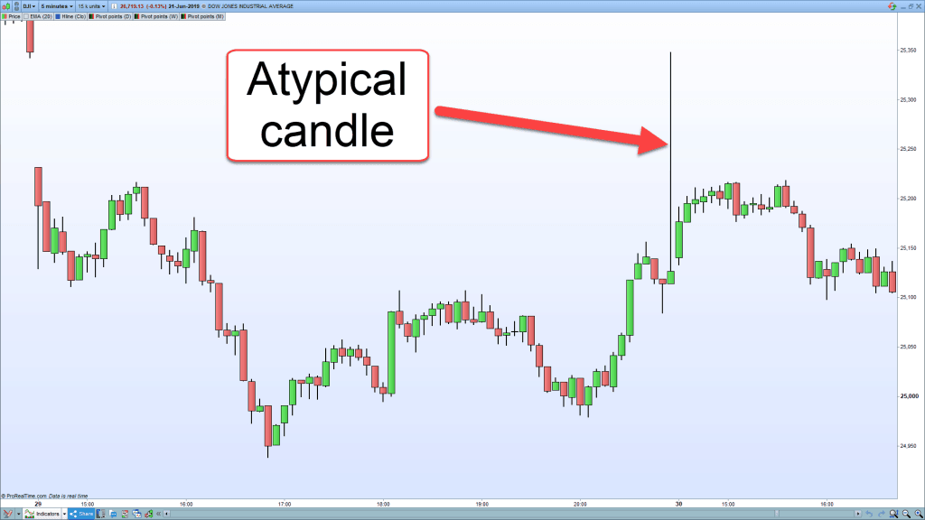 A chart showing an atypical candle.