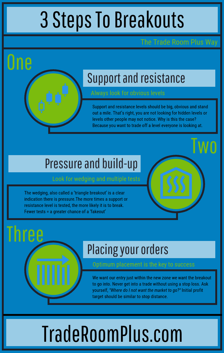 Infographic summing up the three steps to breakout trading.