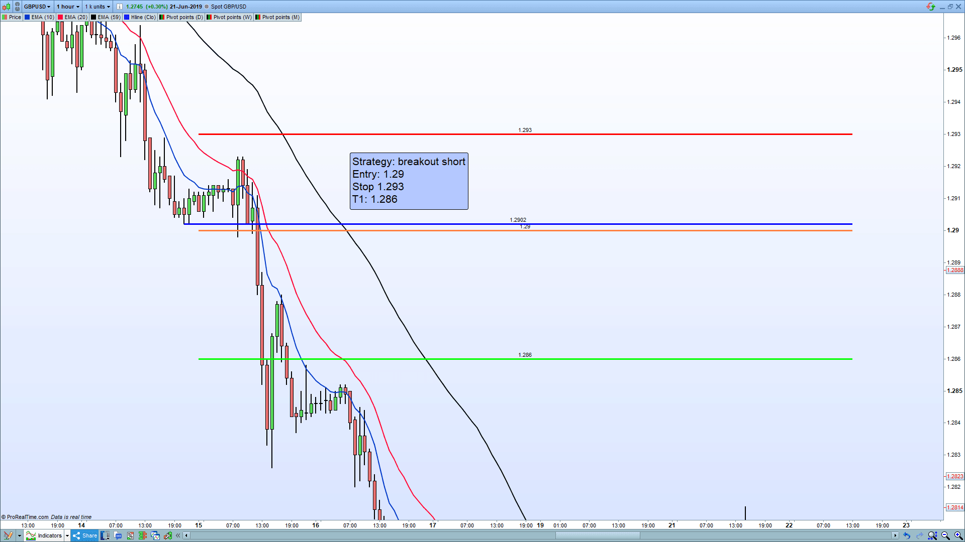 Example of a GBPUSD breakout trade.