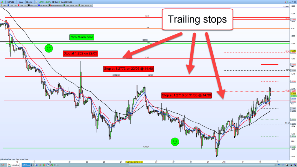 A GBPUSD trade with trailing stops.