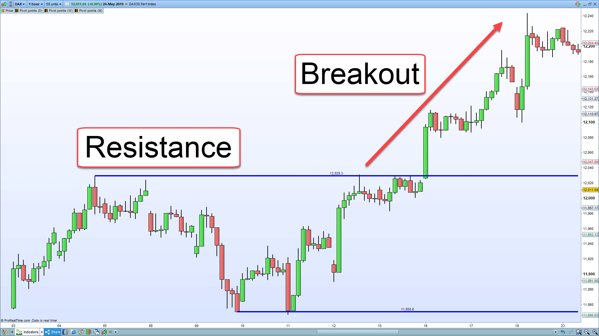 Picture of a completed breakout trade