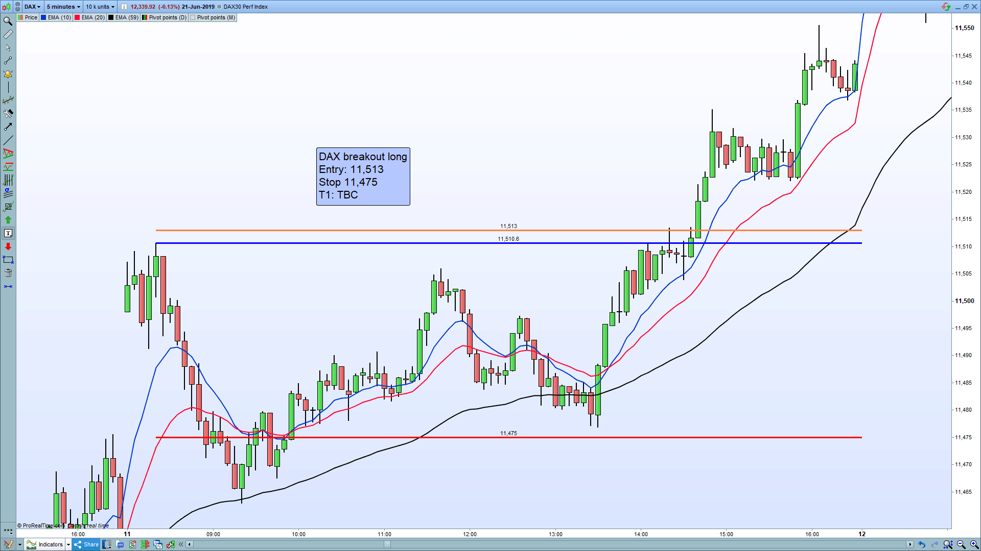 Example of an DAX breakout trade.