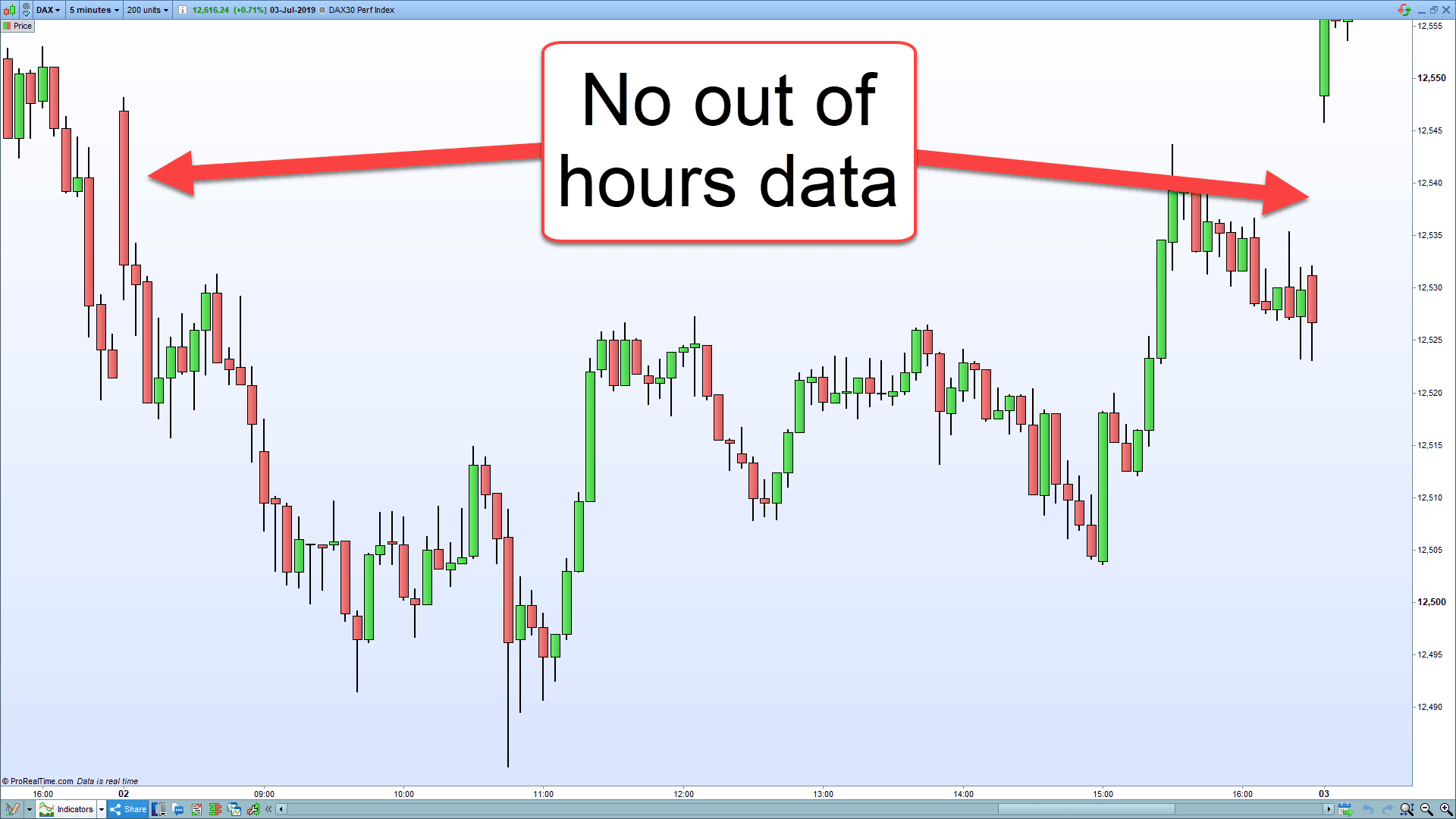 A chart showing the DAX cutting off trading hours.