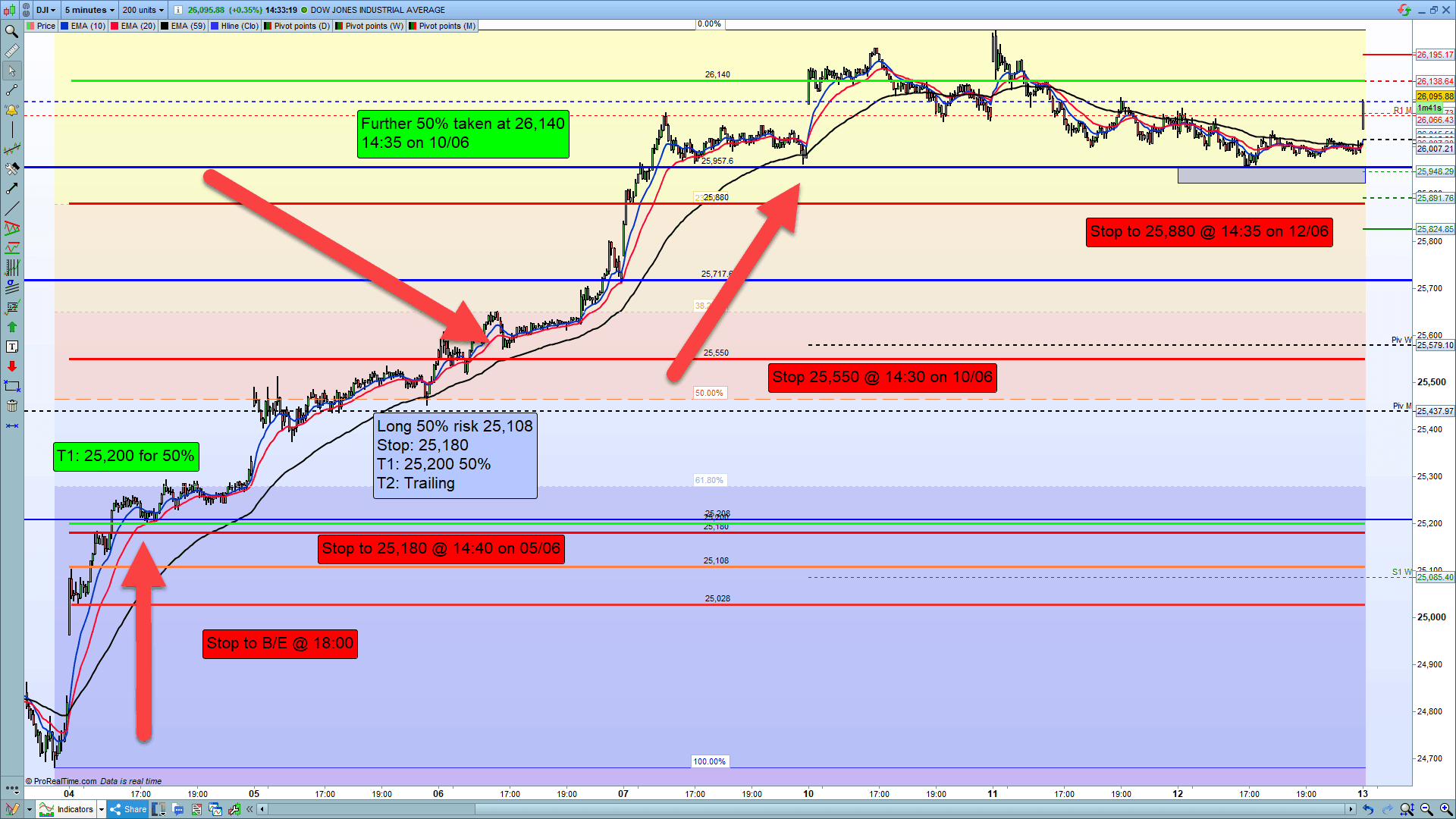 DJIA chart showing how to use a trailing stop.