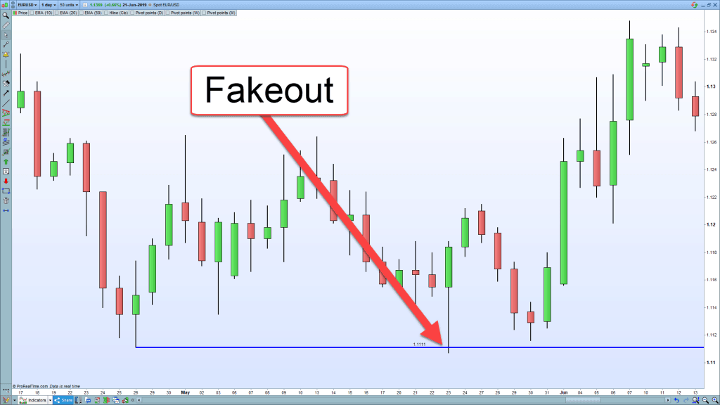 EURUSD-fakeout