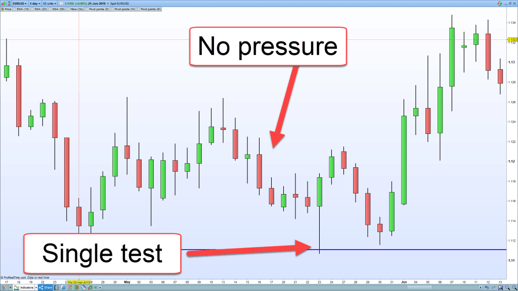 A EURUSD chart showing no pressure on a support level.