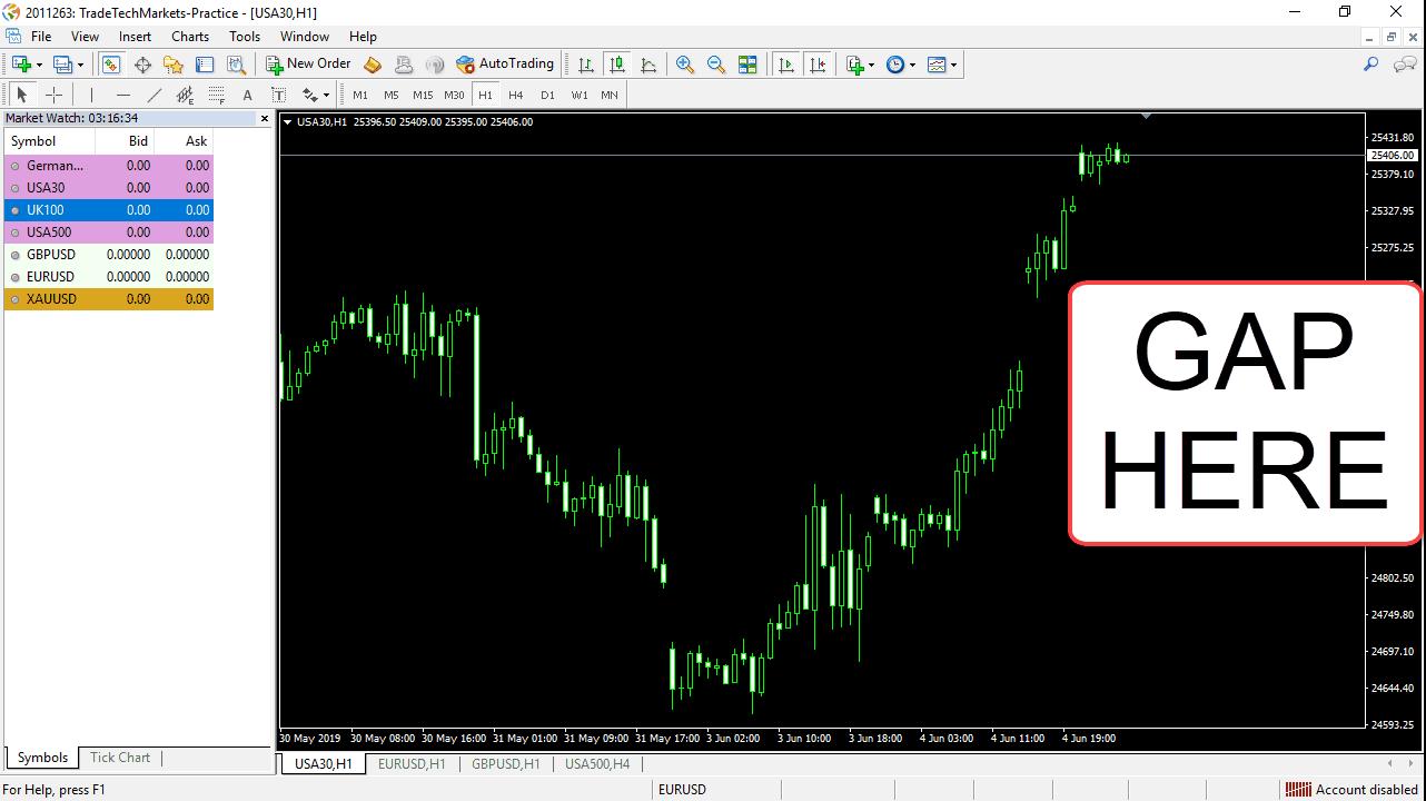 MT4-chart-gap