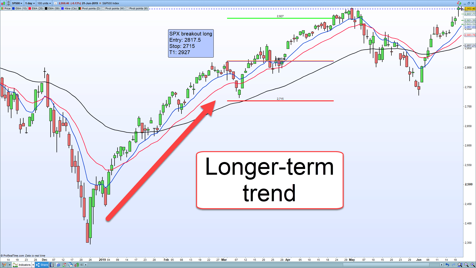 S&P500 breakout trade.