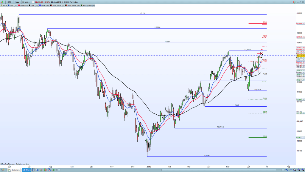 S&R-on-chart