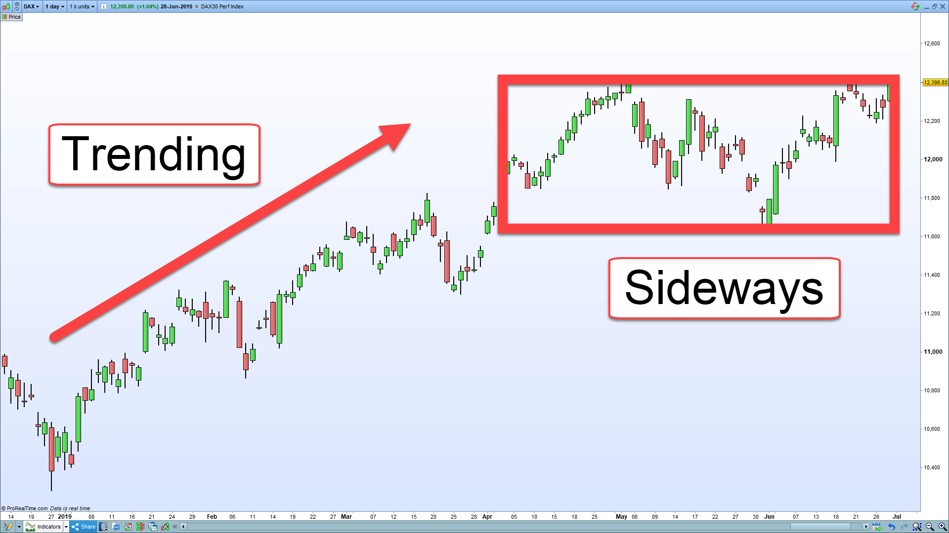 A chart showing trending and sideways market conditions.