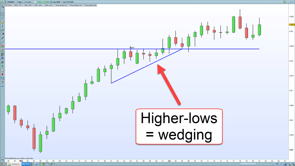Wedging-price-action