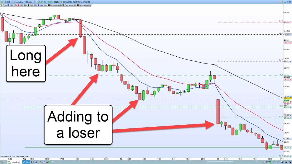 Image showing adding to a losing trade.