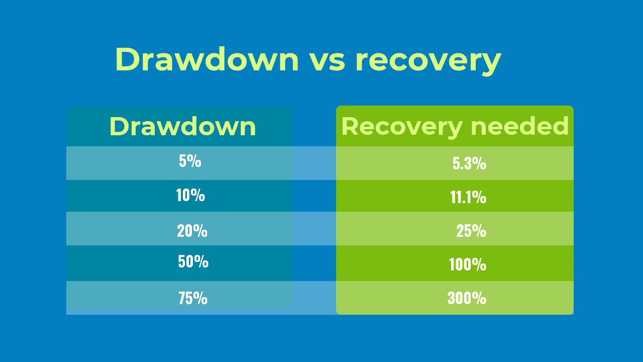 Drawdown-vs-recovery