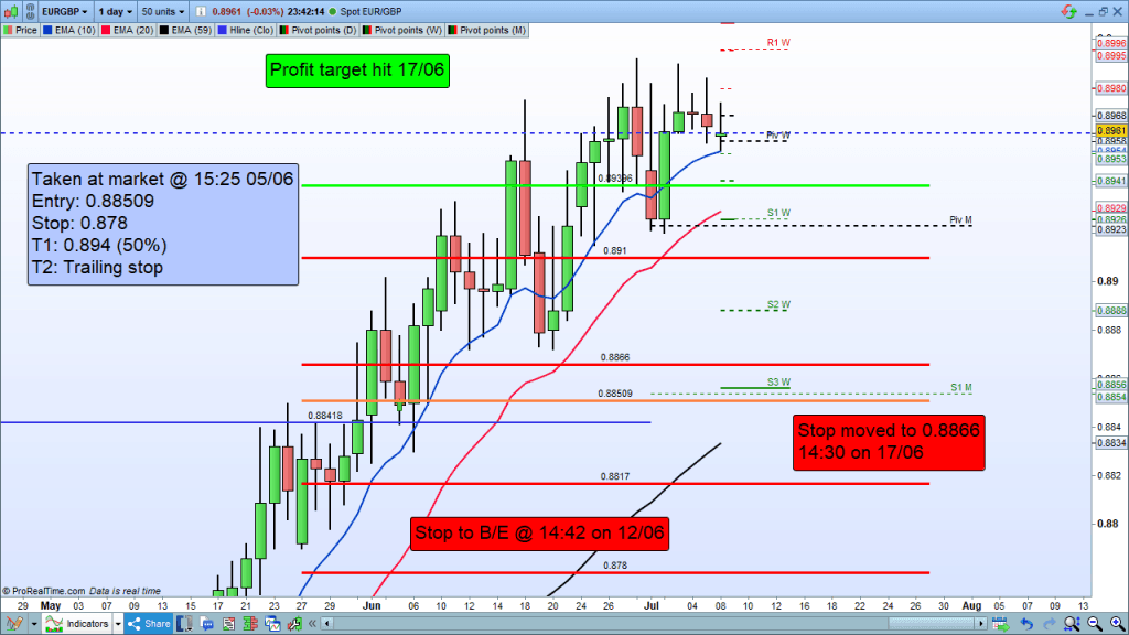 A EUR GBP trade showing how to mark-up a chart to form a trade record.