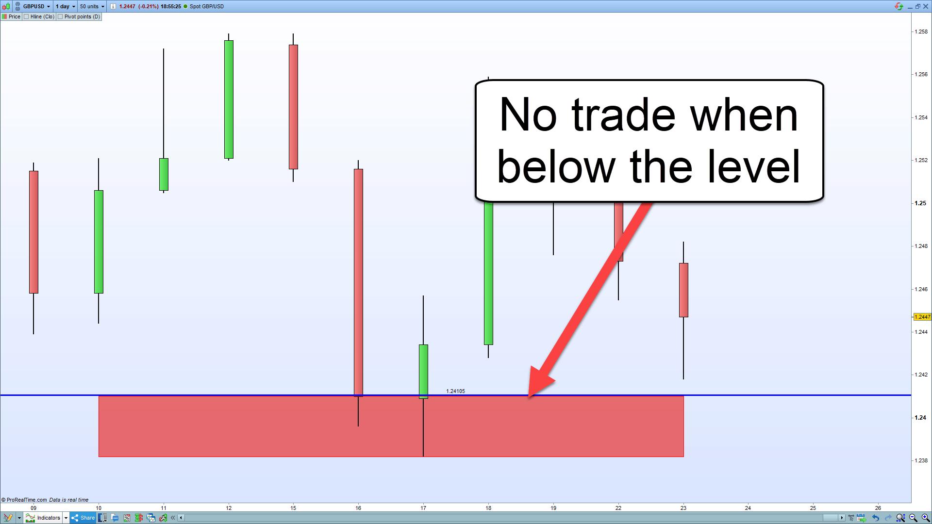 No trade below