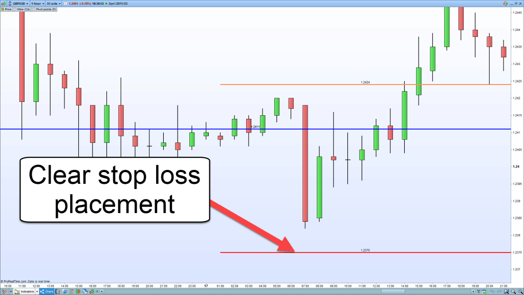 Stop loss placement