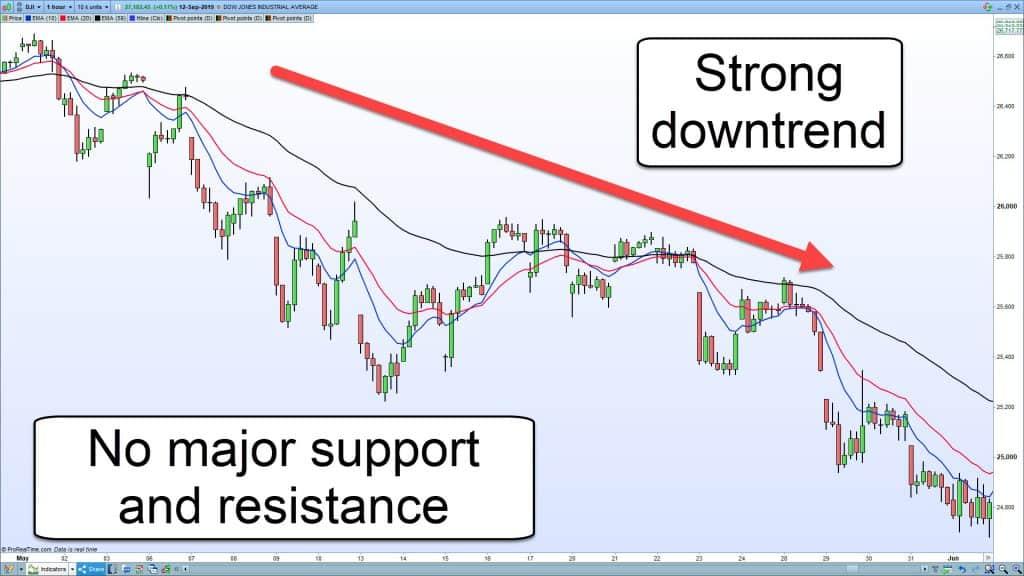 DJIA-downtrend