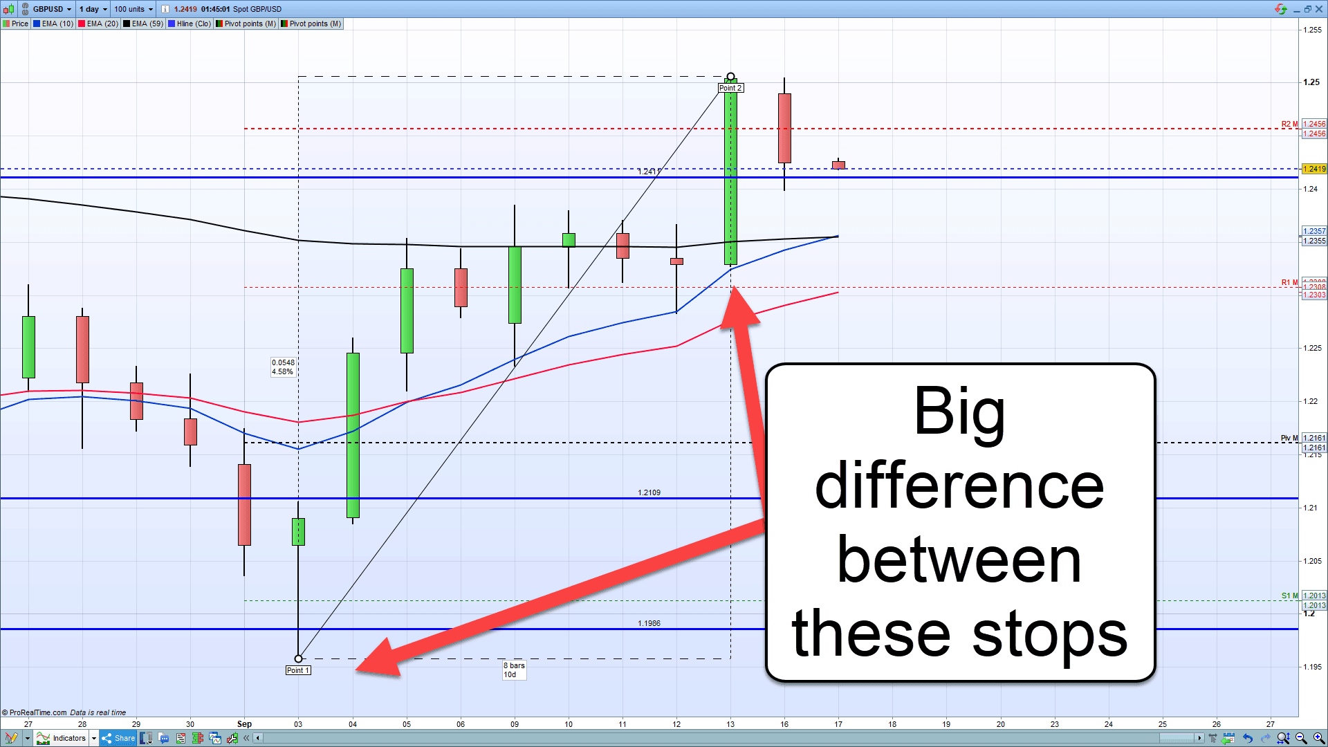 A chart showing the differences between different stop loss locations on leverage.