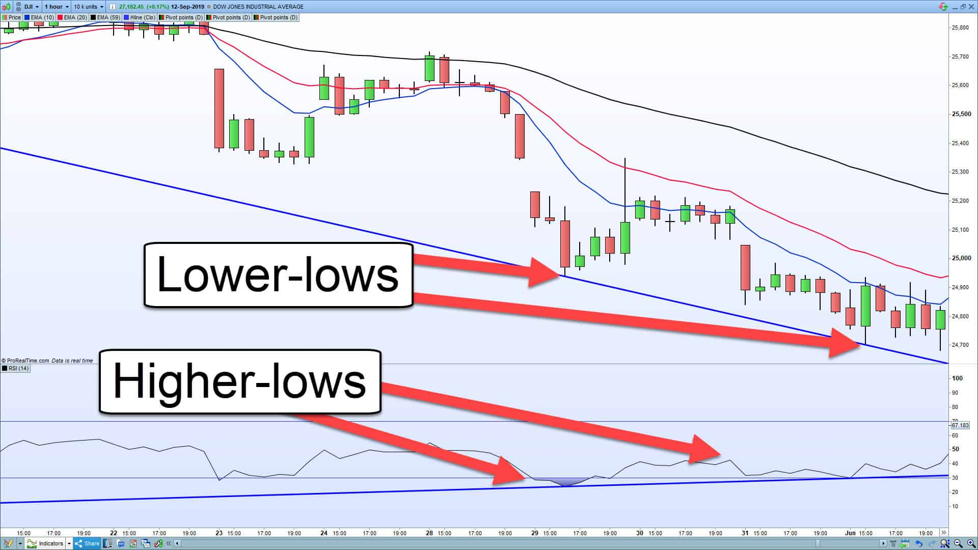 A chart showing a market making-lower lows whilst the RSI makes higher-lows.