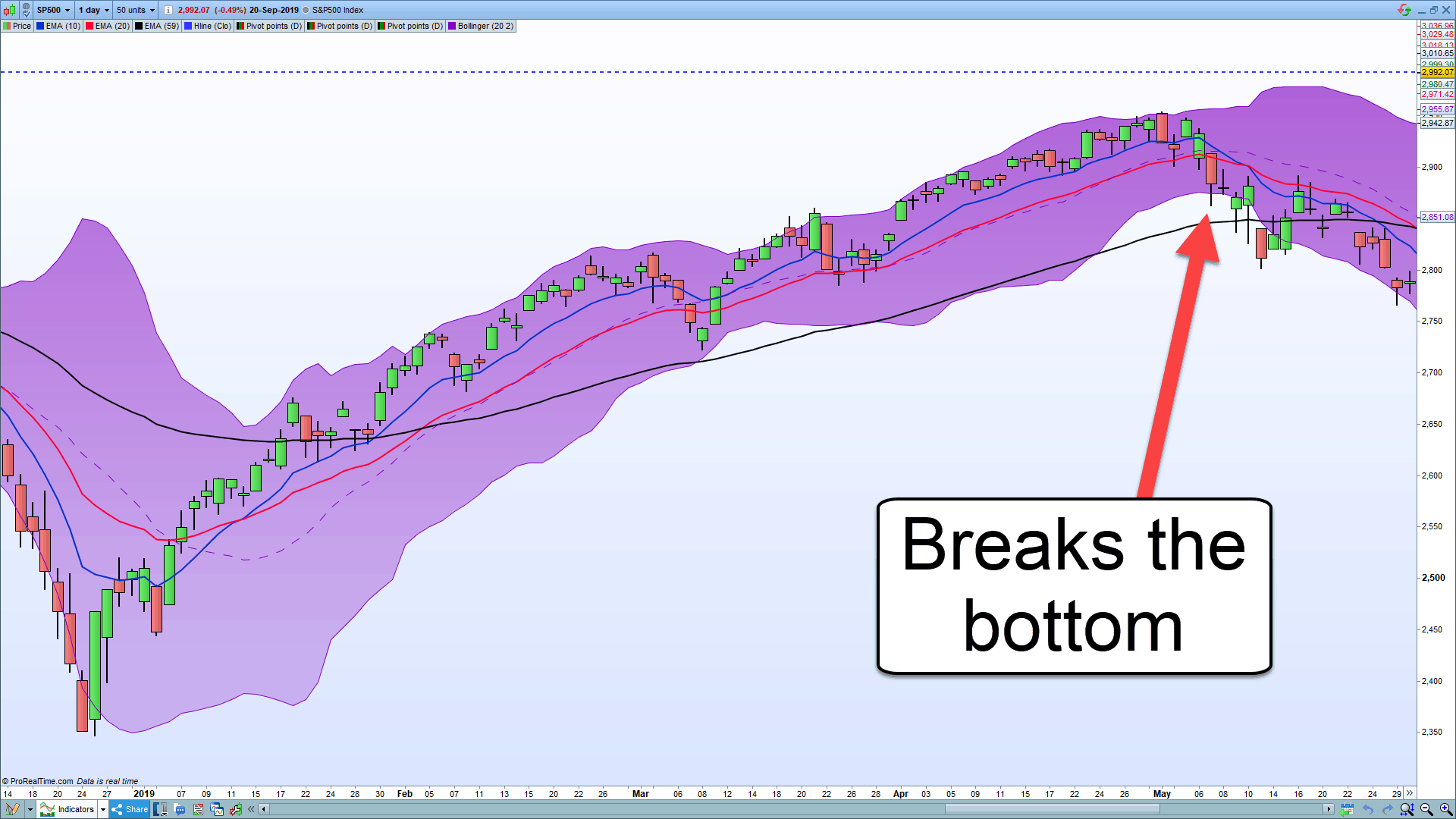 A chart showing how Bollinger bands can be used for swing trading.