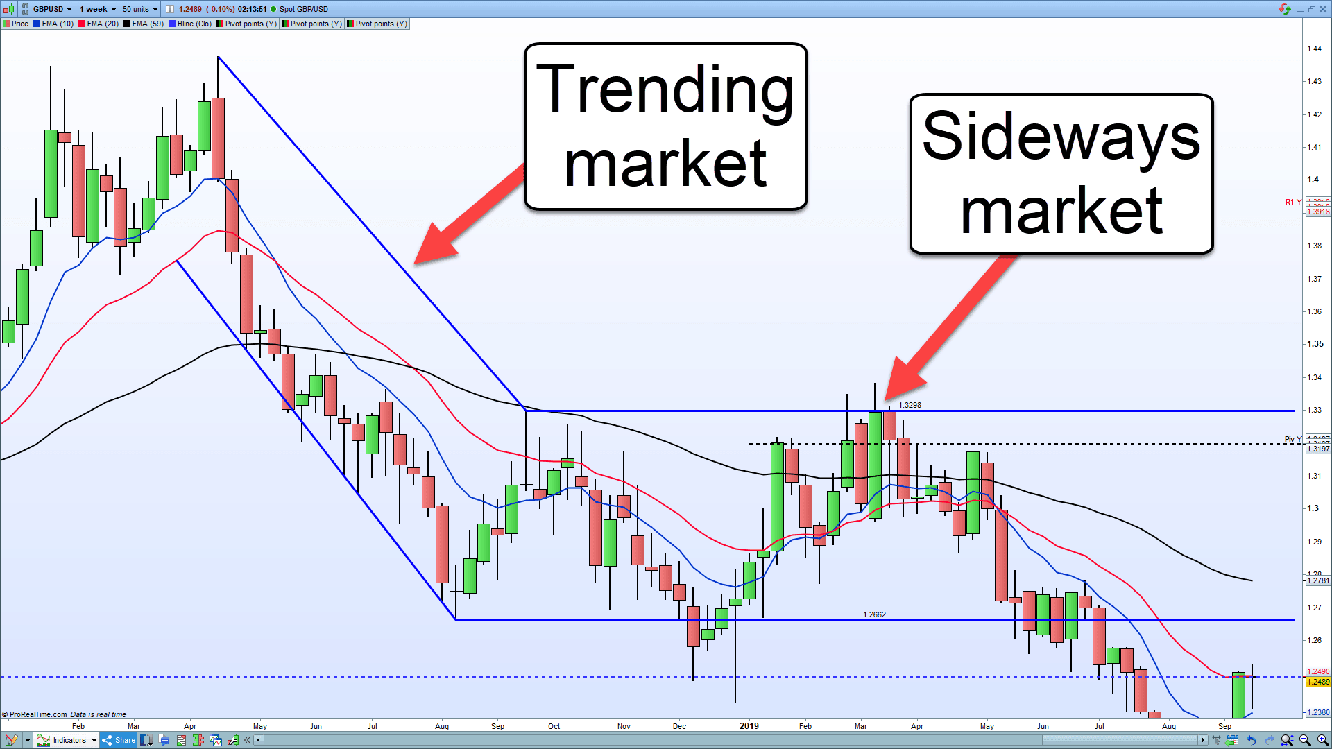 A picture showing the different between a trending and sideways market.