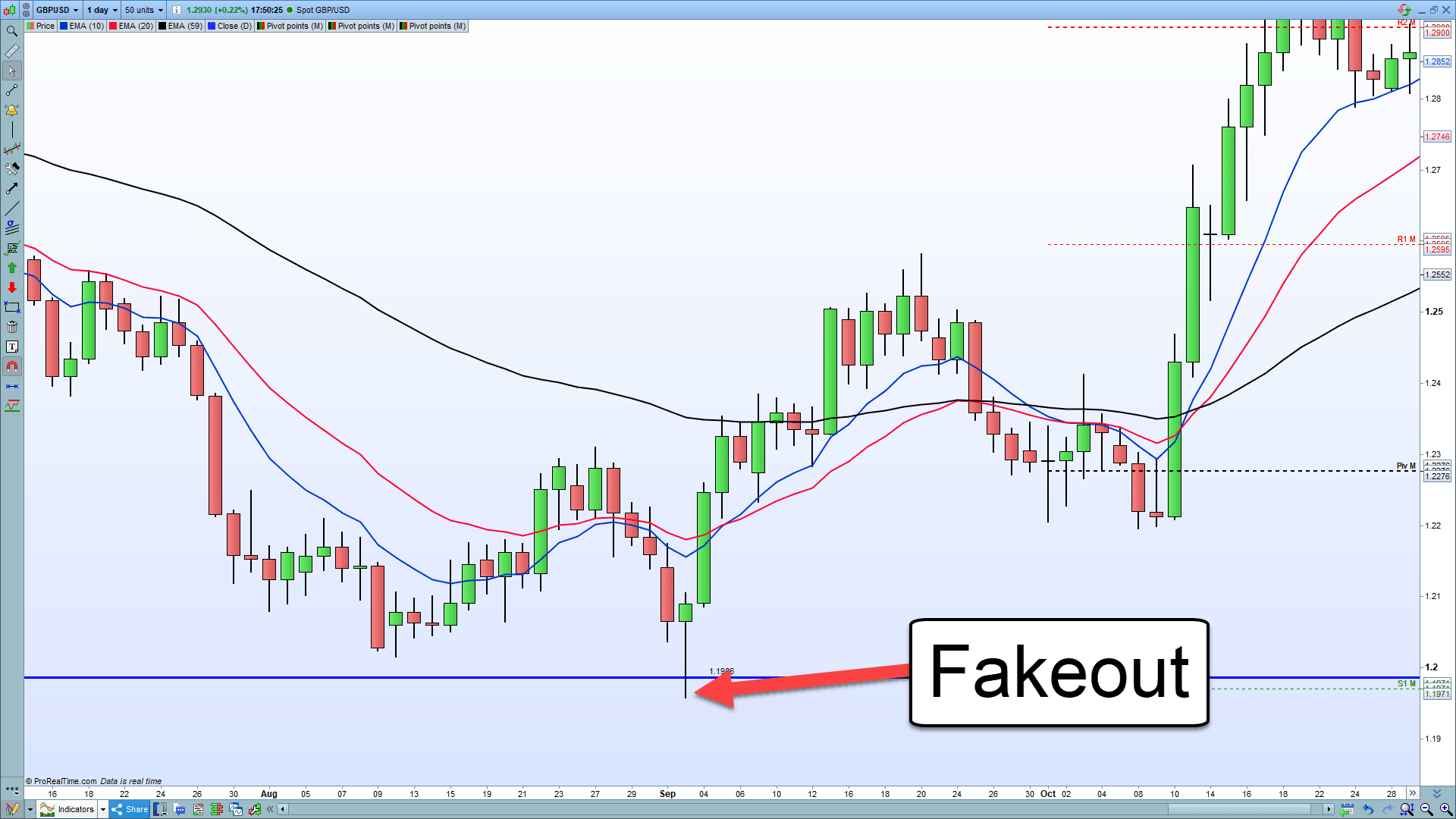 A chart showing daily support on the GBPUSD currency pair and a fakeout.