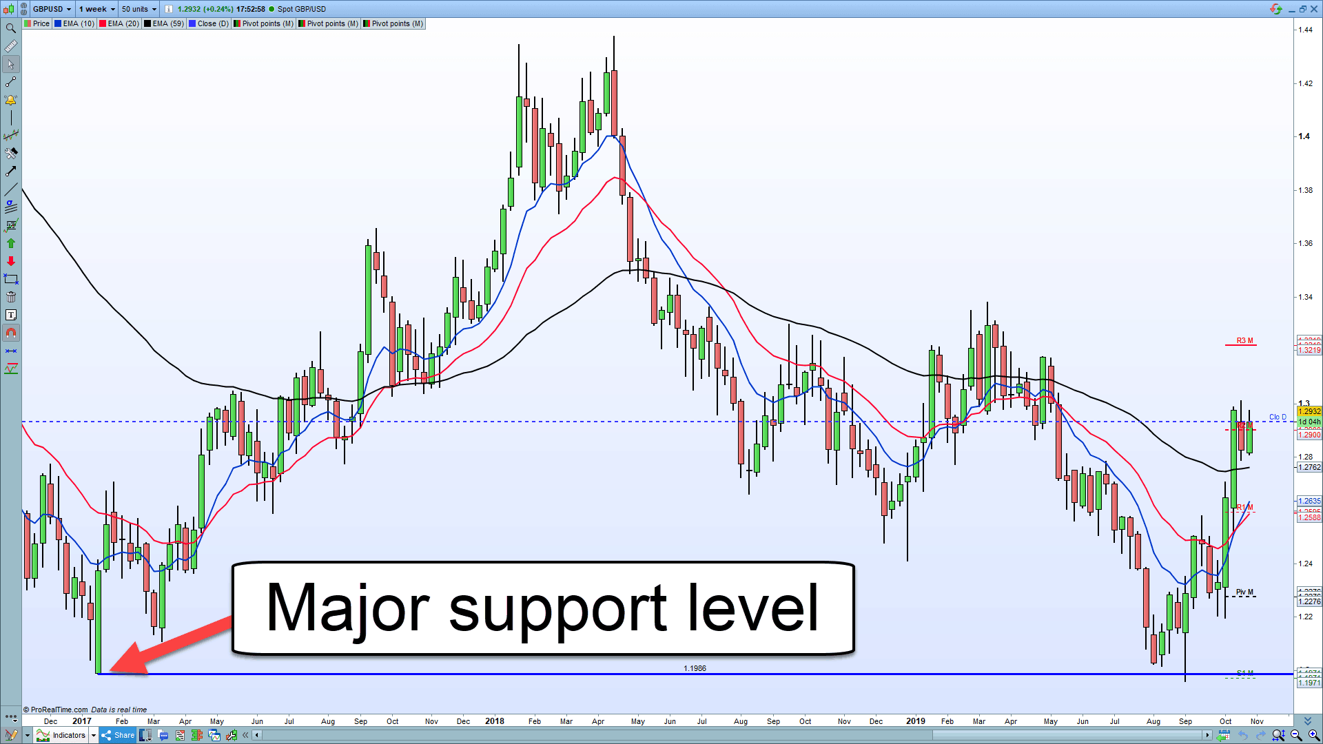 A picture showing weekly support on GBPUSD to show a fakeout trade.