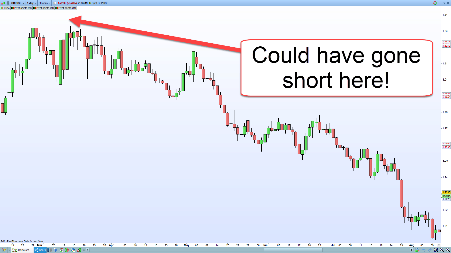 A chart showing a move in the market in hindsight.