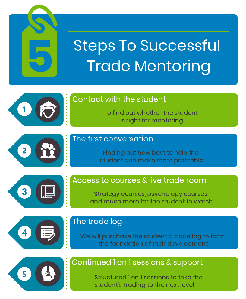 An infographic describing the five steps to trade mentoring.