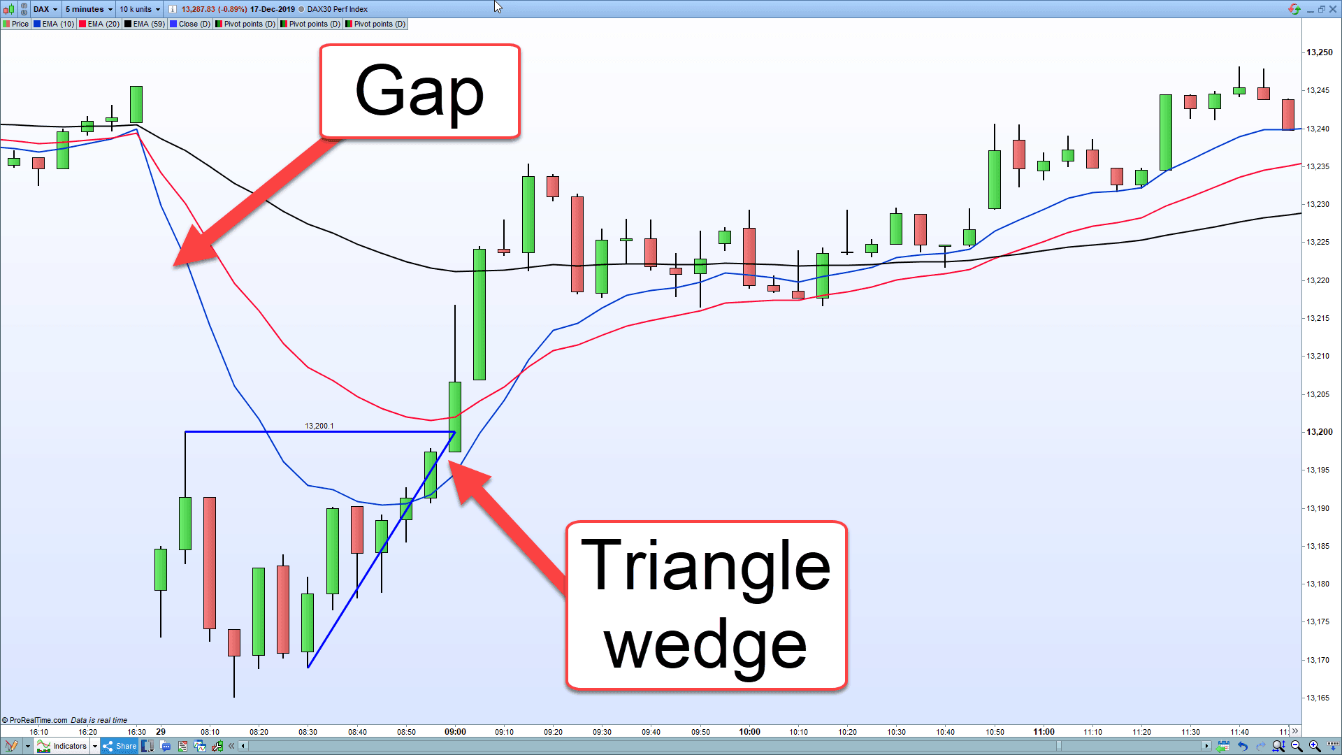 A DAX gap showing a breakout trading strategy allowing us to trade the gap.