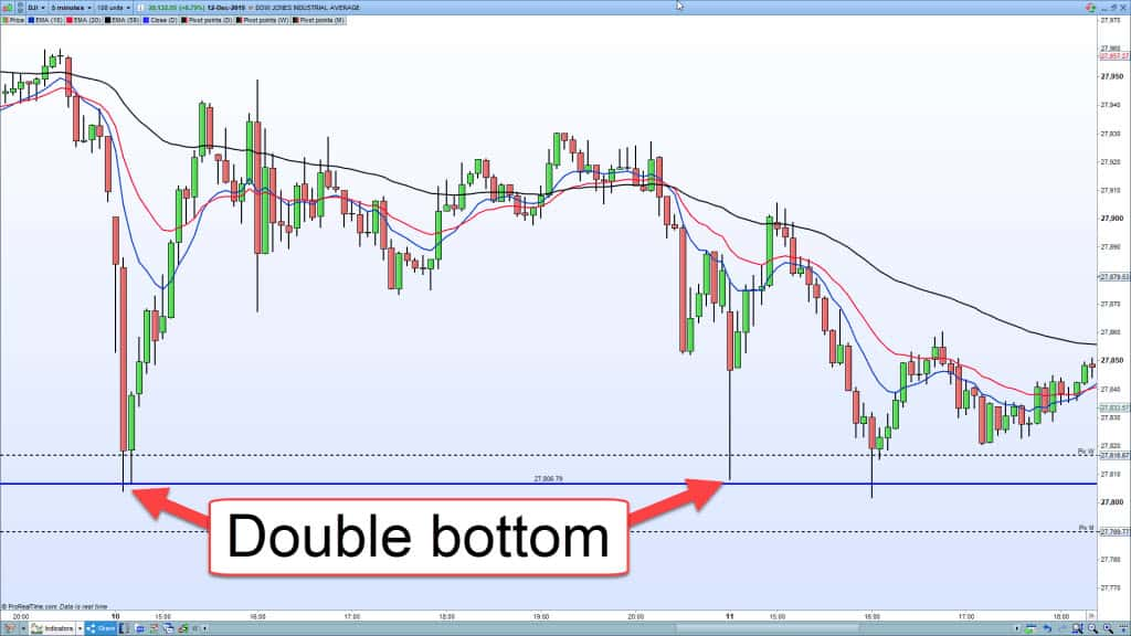 A chart showing a support level and double bottom trade.
