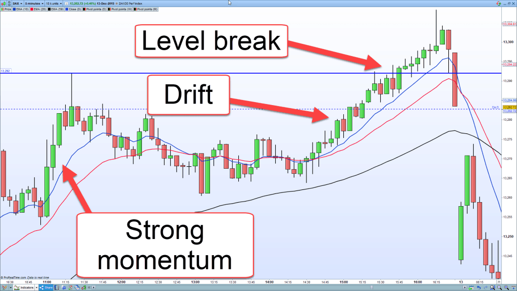 A picture showing a market drifting in to a price action level.