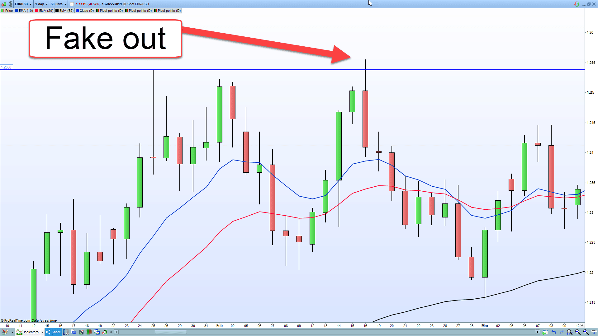 A price action fakeout trade showing the market breaking out then faking out.