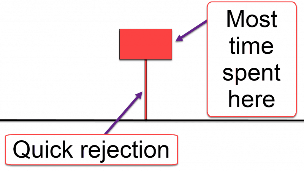 An illustration showing a hammer candlestick formation we could use for judging price action.