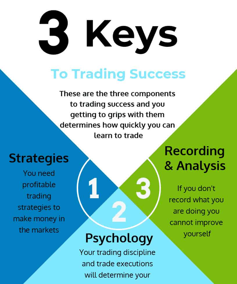 An infographic illustrating the three keys to trading success.