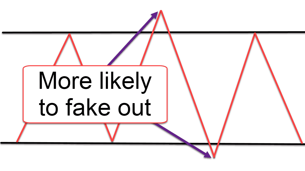 A diagram showing when the market is more likely to fakeout.