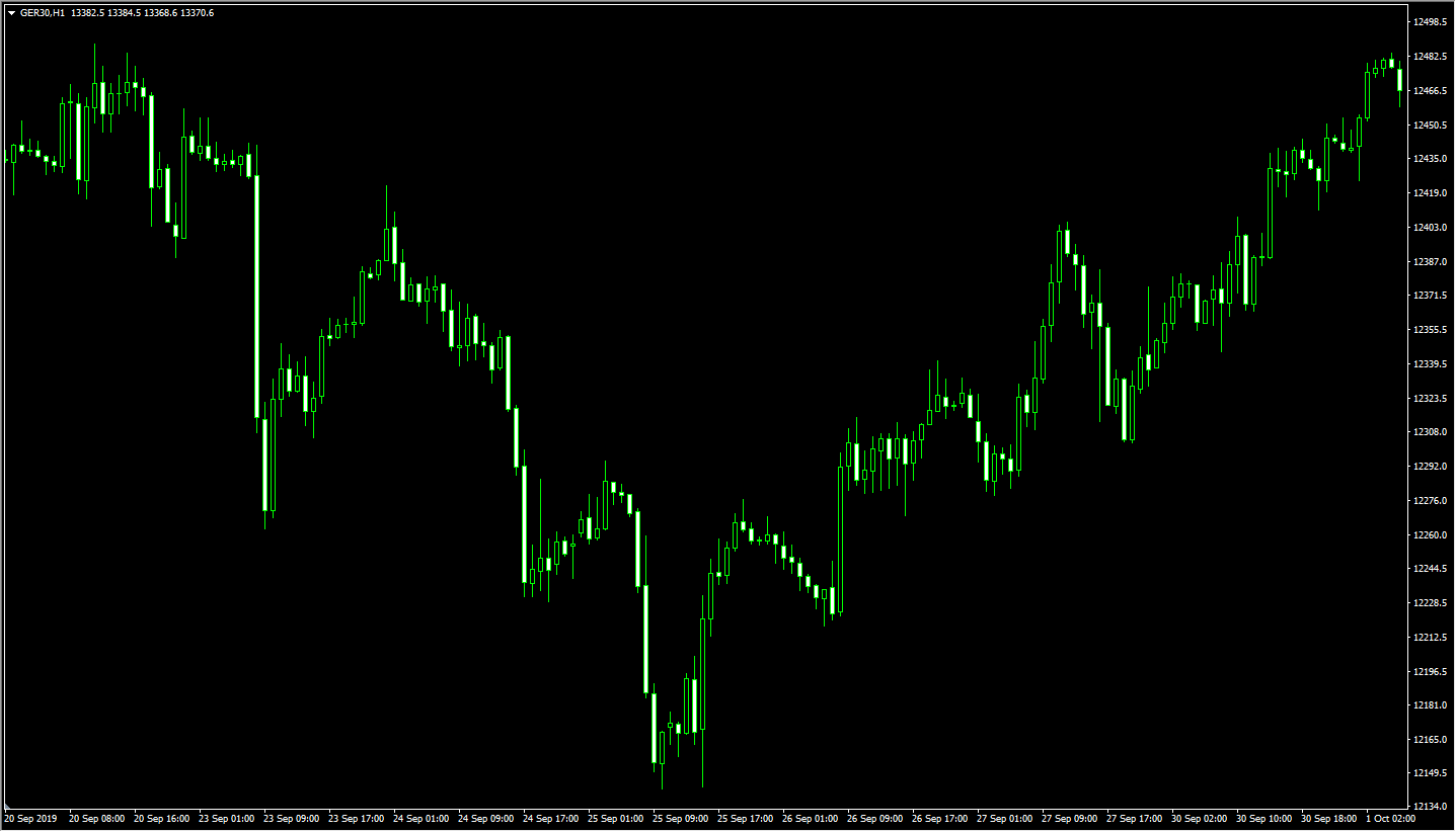A screenshot of MT4 DAX index showing no gaps due to out of hours data.