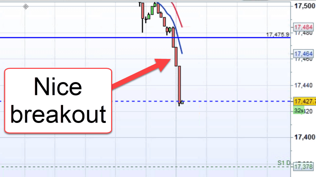A screenshot showing the finished breakout trade.
