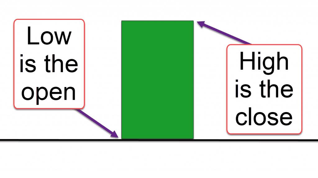 A Marubozu candle stick diagram.
