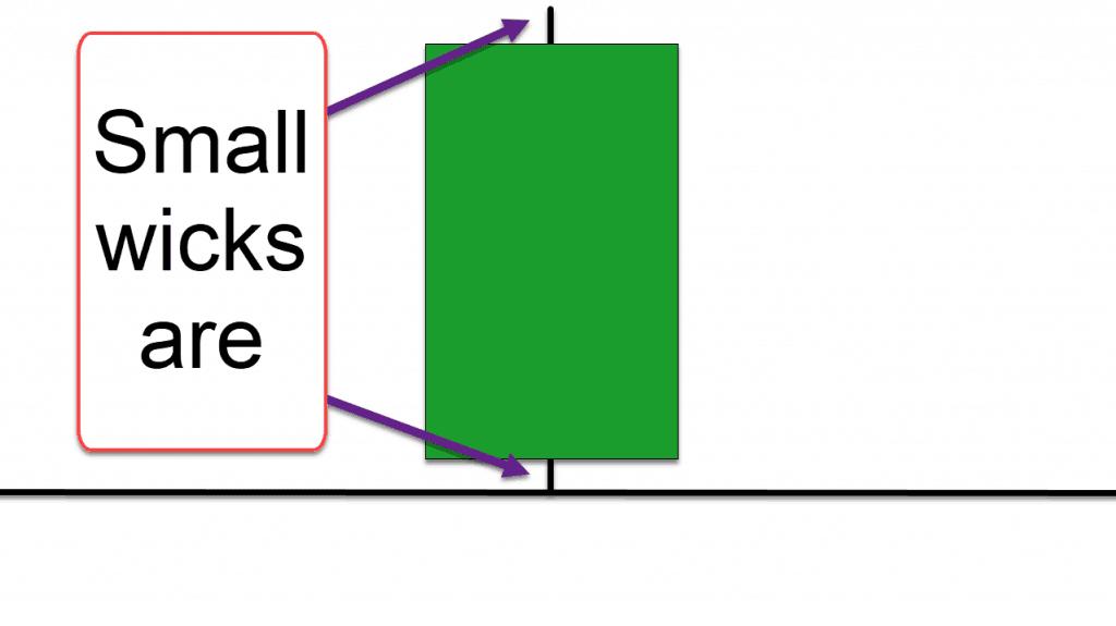 A Marubozu candle stick diagram with wicks.