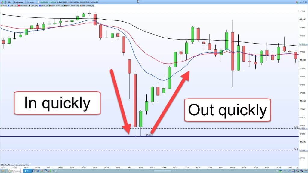A chart showing price moving quickly in and out of a level.
