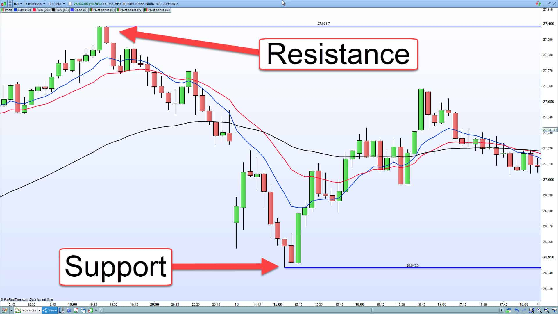 A chart showing support and resistance