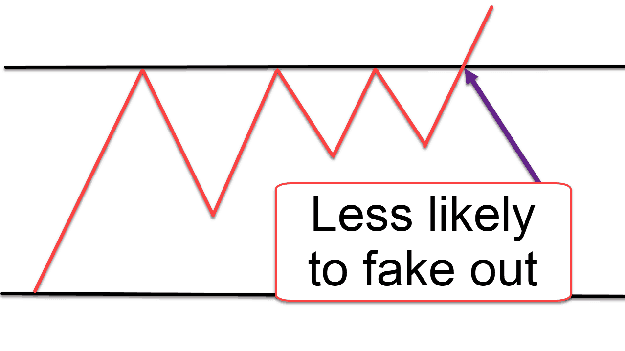 A diagram showing when the market is less likely to fakeout.