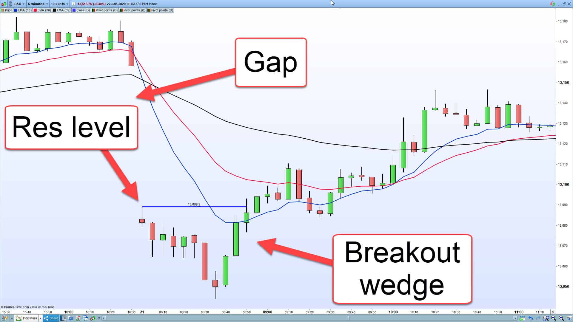 A DAX gap showing it break back in to range.