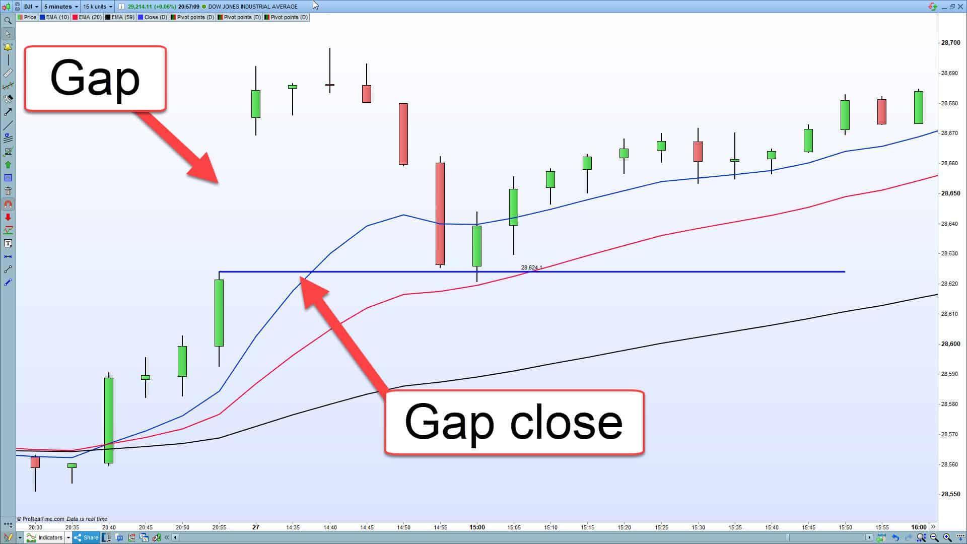 A gap close showing where to place a profit target.
