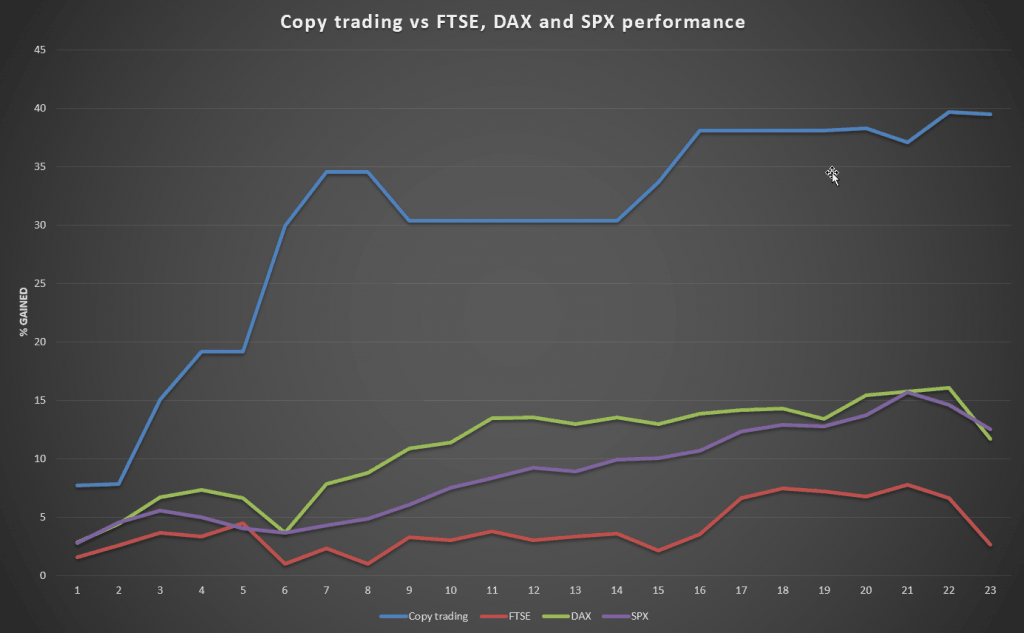 A graph comparing my performance to the FTSE, DAX and DJIA.