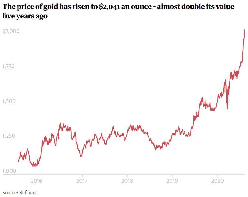 Gold price by year